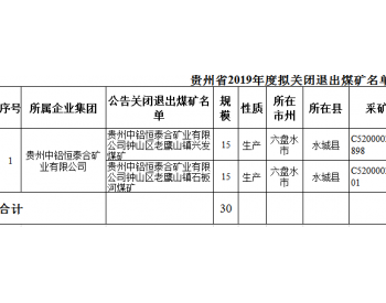 贵州省2019年度拟关闭退出煤矿名单公示(第十一批)
