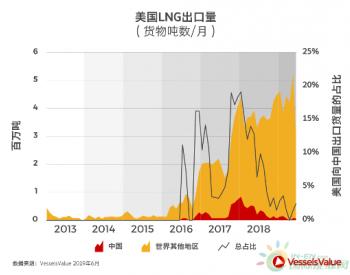 中美贸易战下的LNG航运市场