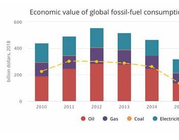 全球化石能源补贴高达4270亿美元 电力行业1430亿美元!