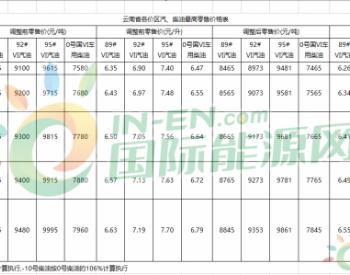 云南省:昆明市92号汽油最高<em>零售价</em>调整为6.8元/升
