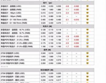 本周国内单晶PERC电池片价格下跌 组件价格平稳