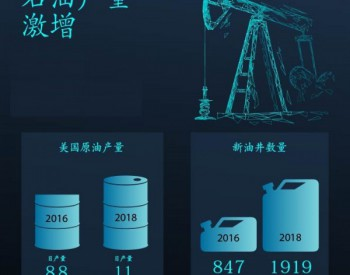 <em>能源</em> 美国石油天然气产量上升
