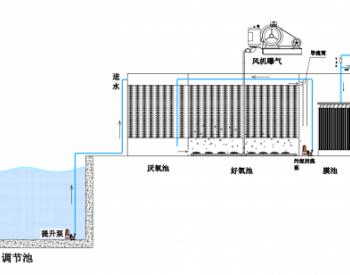 一体化<em>污水处理设备</em>结构组成
