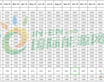 2019年1月份国内油品市场价格统计数据表