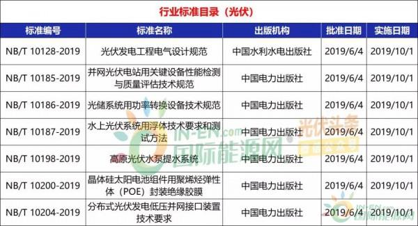 国际资讯_光伏领域9项国标+7项行标予以批准发布!2019年第7号中国国家标准 ...