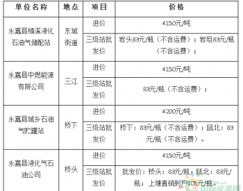 2019年6月28日浙江省温州市永嘉各地石油<em>液化气</em> 价格监测信息