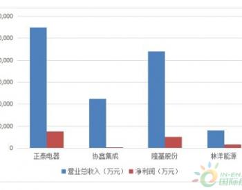 市场环境景气度回升 正泰电器光伏业务正盛