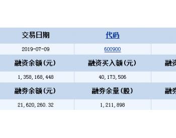 长江<em>电力</em>7月9日<em>融资融券</em>信息