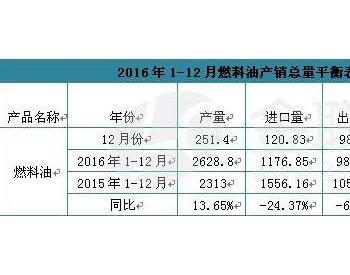2016年1-12月燃料油产销总量平衡表
