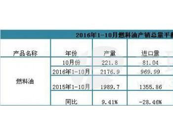 2016年1-10月燃料油产销总量平衡表