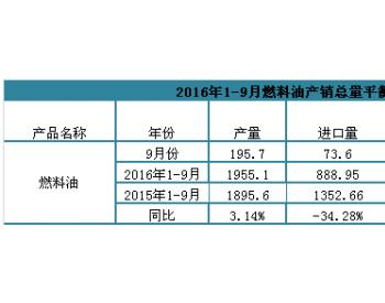 2016年1-9月燃料油产销总量平衡表