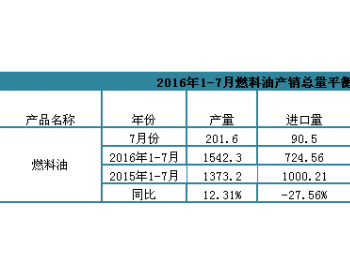 2016年1-7月燃料油产销总量平衡表