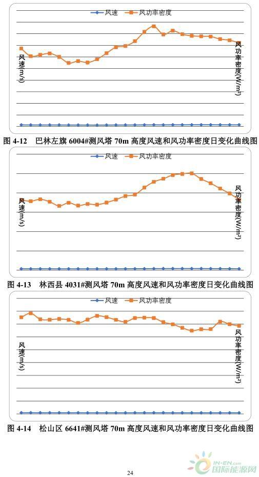 国际资讯_14个项目,44MW!内蒙古赤峰市发布2018-2020年分散式风电规划 ...