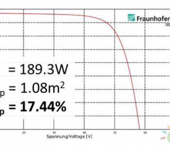 再破世界纪录!汉能MiaSole大组件<em>转换</em>率达17.44%