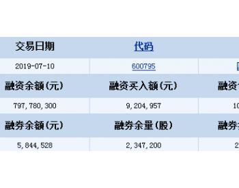 国电<em>电力</em>7月10日<em>融资融券</em>信息