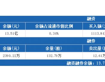 长江<em>电力</em>7月10日:<em>融资</em>净偿还678.23万元,<em>融资</em>余额13.51亿元