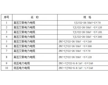 招标 | 中广核港南木格二期41.6MW风电场<em>电缆设备采购</em>招标公告
