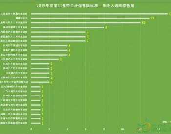 北京发布2019第11批<em>环保车</em>型