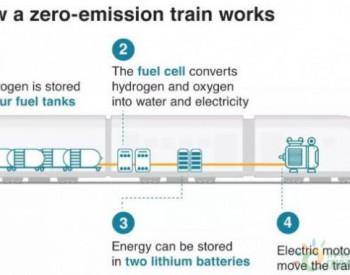 继中国、德国之后,英国首列<em>氢能源火车</em>来了