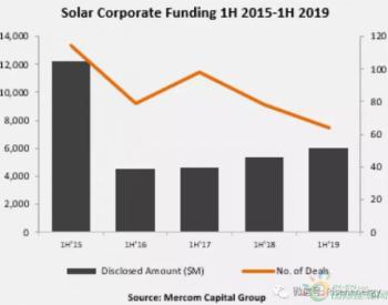 2019年一季度太阳能行业融资达60亿美元,增长11%
