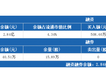 太原重工7月24日:连续3日融资净偿还累计387.71万元