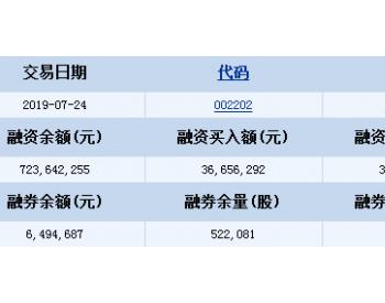 金风科技7月24日融资融券信息