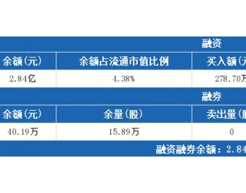 太原重工7月25日:融资净买入18.64万元,融资余额2.84亿元