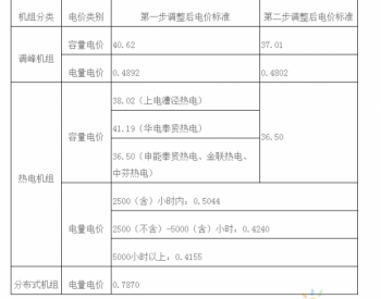 <em>上海发改委</em>发文调整天然气发电上网电价