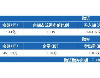 金风科技7月29日:融资净买入1379.85万元,融资余额7.44亿元