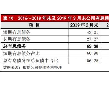 <em>超威</em>电源负债124亿 债务集中偿付压力较大