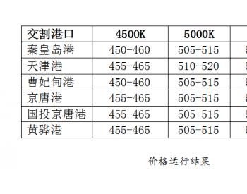 秦皇岛海运<em>煤炭交易市场</em>发布:环渤海动力煤价格指数环比持平