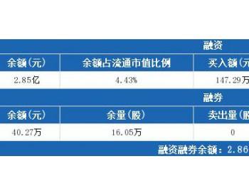 太原重工8月1日:融资净偿还109.08万元,融资余额2.85亿元
