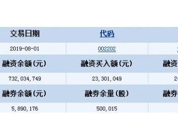 金风科技8月1日融资融券信息