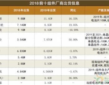 2018年光伏组件10强榜单