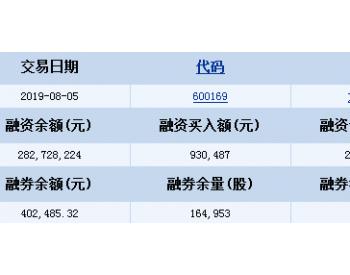 太原重工8月5日融资融券信息