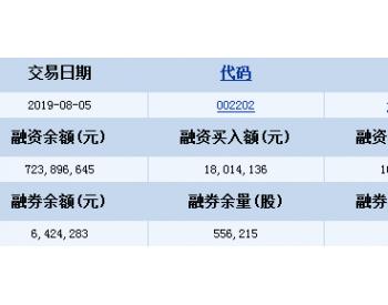 金风科技8月5日融资融券信息