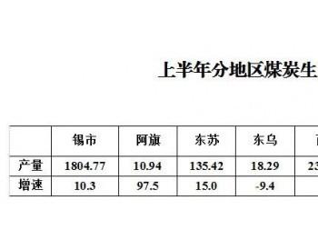 2019年上半年<em>锡林郭勒盟原煤产量</em>同比增长8.3%