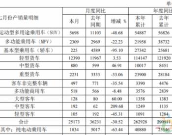 <em>江淮汽车</em>7月销售纯电动乘用车1738辆 同比下降66.5%