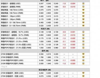 【周价格评析】汇率变动将影响后续整体供应链海外价格