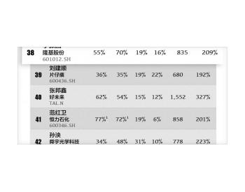 <em>李振国</em>总裁入围界面2019中国上市公司最佳CEO榜单