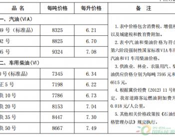 河北省:汽、柴油价格每吨分别降低80元和70元