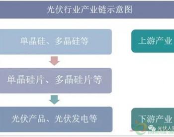 2019年中国<em>多晶硅</em>行业<em>产能</em>分析