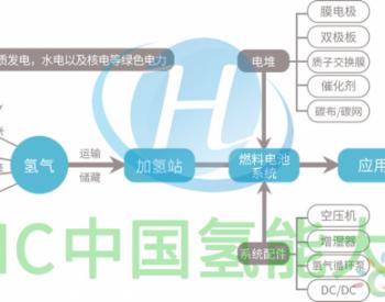 CHC 2019中国(国际)氢能创新与发展<em>大会</em>暨展览会