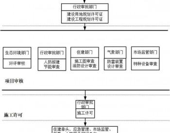 山东济宁<em>加氢站管理</em>暂行<em>办法</em>开始征求意见