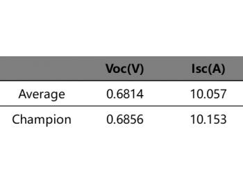 <em>腾晖</em>新一代PERC产品效率突破23.1%