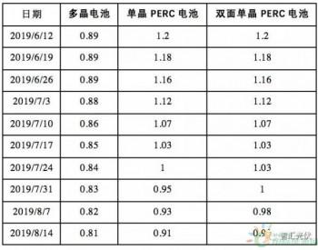 连跌两个多月,单晶PERC<em>电池</em>片最低至0.89元/W