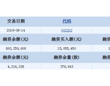 金风科技8月14日融资融券信息