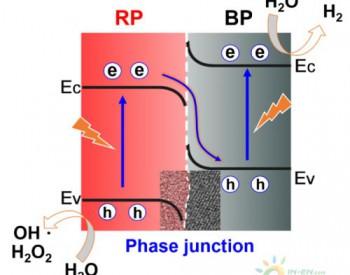 理化所黑磷/红磷异相结光催化水分解研究获新进展