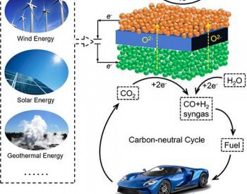 大连化物所发表高温二氧化碳电解进展报告