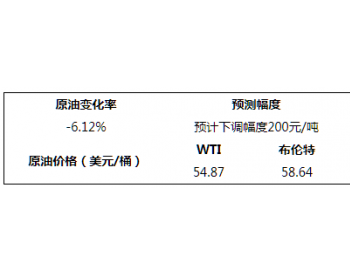 主要原油品种8月16日变化幅度表